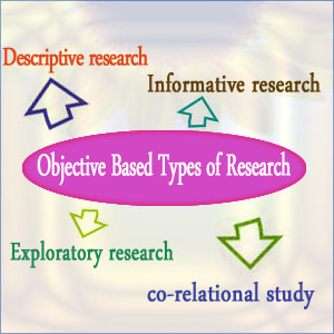 Objective based Types of Research