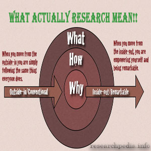 What actually research means