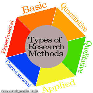 What are types of research methods