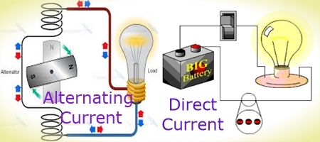 alternating current vs direct current. difference between alternating current and direct vs