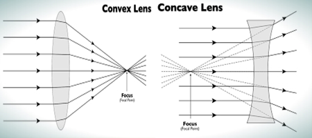 Difference between Convex and Concave Lens - ResearchPedia.Info