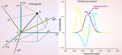 Difference between Orthogonal and Orthonormal